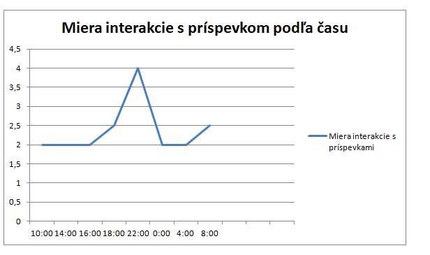 Facebook-miera-interakcie-podľa-času