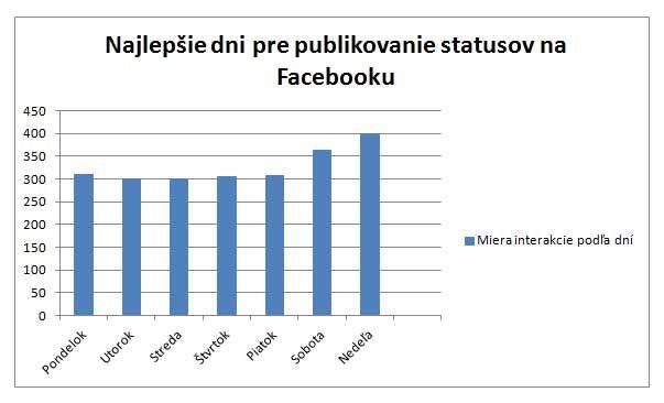Najlepšie-dni-pre-publikovanie-statusov-na-Facebooku